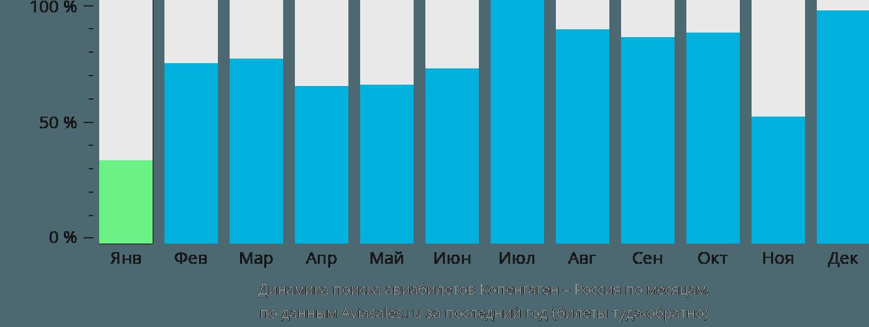 Динамика поиска авиабилетов из Копенгагена в Россию по месяцам