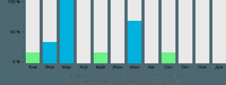 Динамика поиска авиабилетов из Копенгагена в Жешув по месяцам