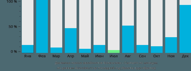 Динамика поиска авиабилетов из Копенгагена в Сантьяго по месяцам