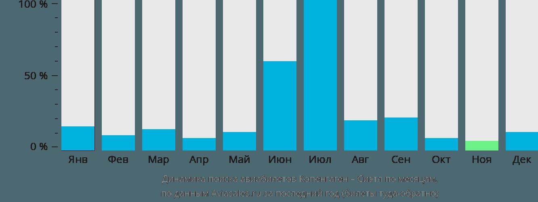 Динамика поиска авиабилетов из Копенгагена в Сиэтл по месяцам