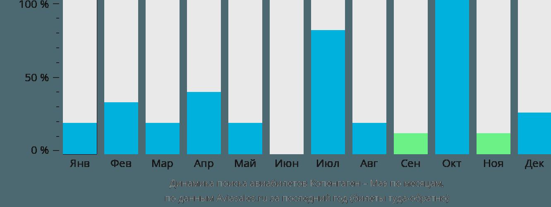 Динамика поиска авиабилетов из Копенгагена на Маэ по месяцам
