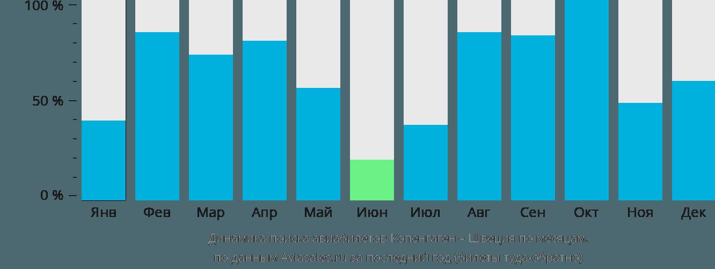 Динамика поиска авиабилетов из Копенгагена в Швецию по месяцам