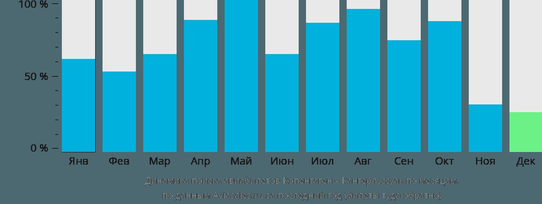 Динамика поиска авиабилетов из Копенгагена в Кангерлуссуак по месяцам