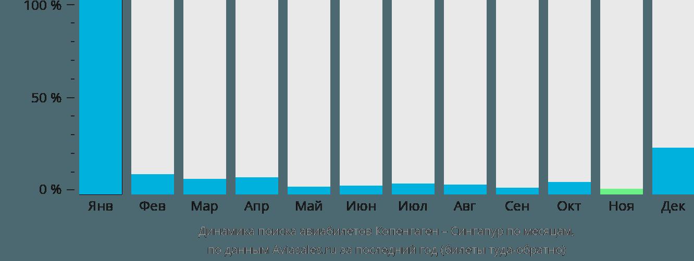 Динамика поиска авиабилетов из Копенгагена в Сингапур по месяцам