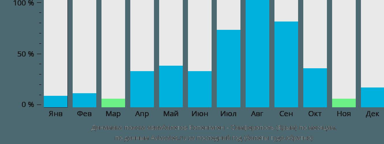 Динамика поиска авиабилетов из Копенгагена в Симферополь по месяцам