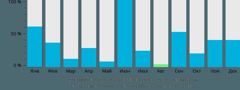 Динамика поиска авиабилетов из Копенгагена в Сан-Хосе по месяцам