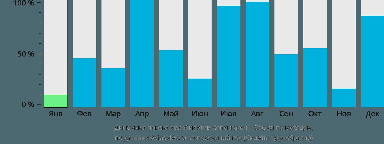 Динамика поиска авиабилетов из Копенгагена в Софию по месяцам