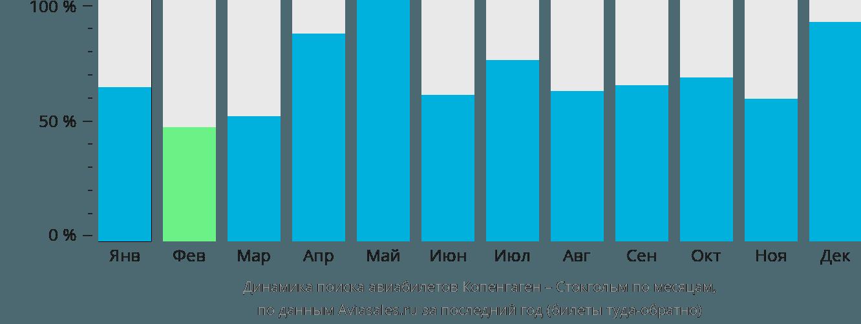 Динамика поиска авиабилетов из Копенгагена в Стокгольм по месяцам