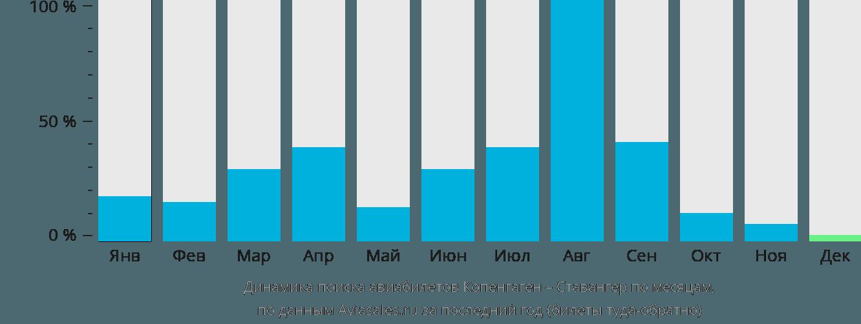 Динамика поиска авиабилетов из Копенгагена в Ставангер по месяцам