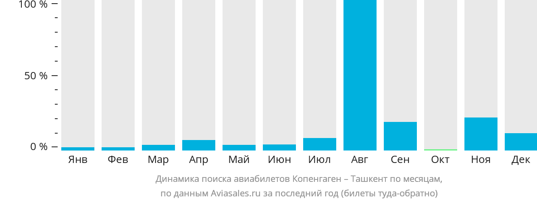Динамика поиска авиабилетов из Копенгагена в Ташкент по месяцам