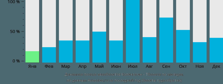 Динамика поиска авиабилетов из Копенгагена в Тбилиси по месяцам