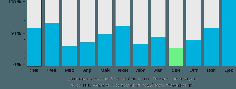 Динамика поиска авиабилетов из Копенгагена на Тенерифе по месяцам