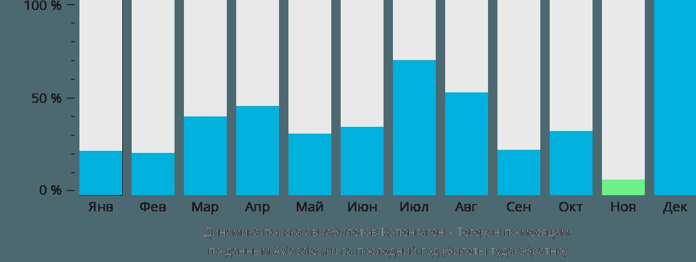 Динамика поиска авиабилетов из Копенгагена в Тегеран по месяцам