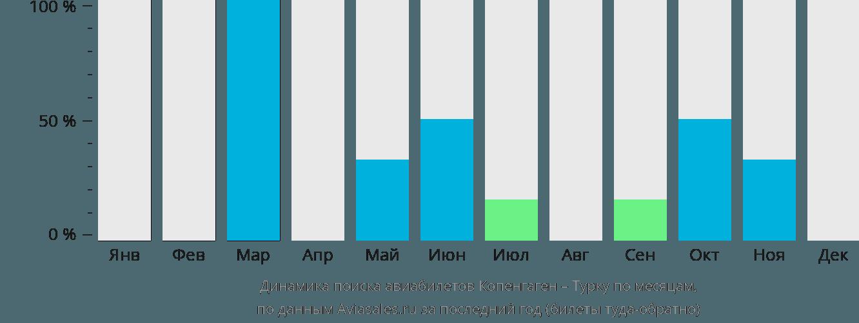 Динамика поиска авиабилетов из Копенгагена в Турку по месяцам