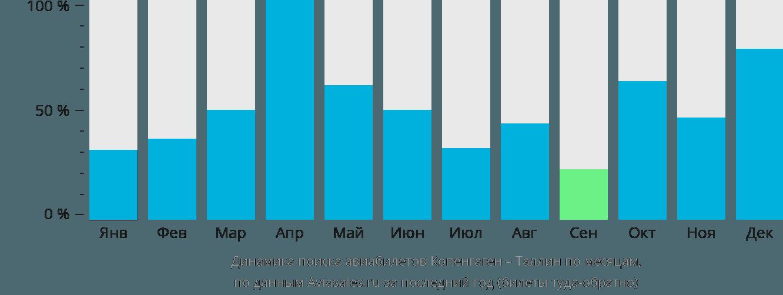 Динамика поиска авиабилетов из Копенгагена в Таллин по месяцам