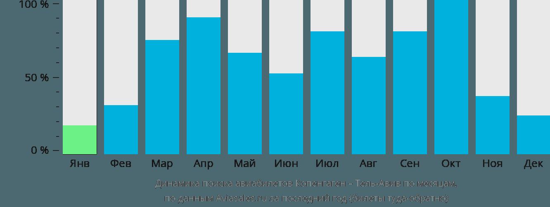 Динамика поиска авиабилетов из Копенгагена в Тель-Авив по месяцам