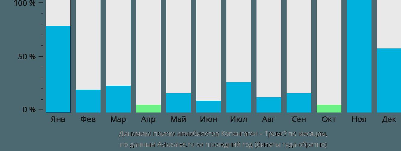Динамика поиска авиабилетов из Копенгагена в Тромсё по месяцам