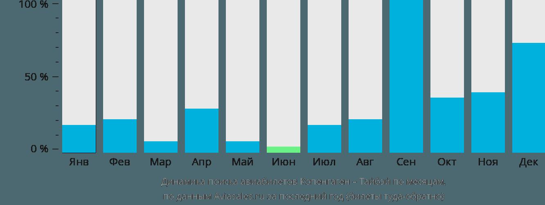 Динамика поиска авиабилетов из Копенгагена в Тайбэй по месяцам