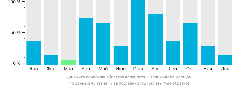 Динамика поиска авиабилетов из Копенгагена в Тронхейм по месяцам