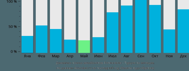 Динамика поиска авиабилетов из Копенгагена в Турцию по месяцам
