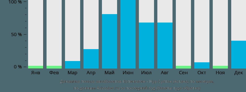 Динамика поиска авиабилетов из Копенгагена Нур-Султан (Астана) по месяцам