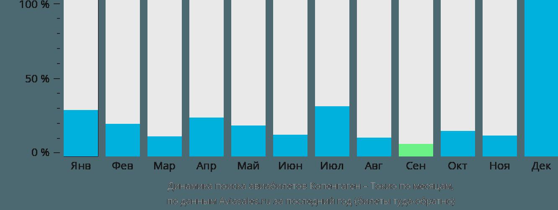 Динамика поиска авиабилетов из Копенгагена в Токио по месяцам