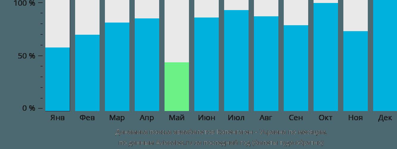 Динамика поиска авиабилетов из Копенгагена в Украину по месяцам