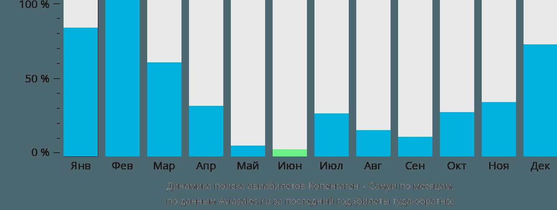 Динамика поиска авиабилетов из Копенгагена на Самуи по месяцам