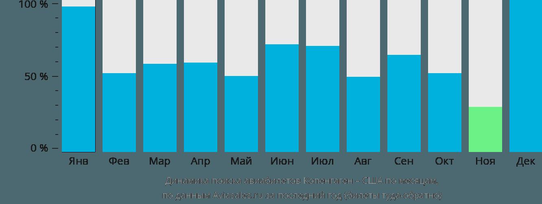 Динамика поиска авиабилетов из Копенгагена в США по месяцам