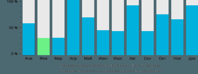 Динамика поиска авиабилетов из Копенгагена в Вену по месяцам