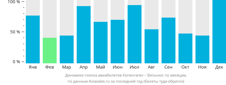 Динамика поиска авиабилетов из Копенгагена в Вильнюс по месяцам