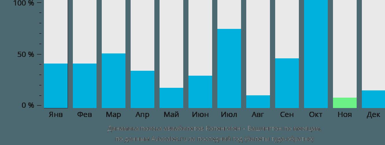 Динамика поиска авиабилетов из Копенгагена в Вашингтон по месяцам
