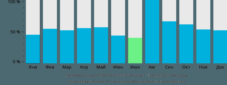 Динамика поиска авиабилетов из Копенгагена в Варшаву по месяцам