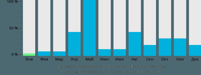 Динамика поиска авиабилетов из Копенгагена в Вроцлав по месяцам