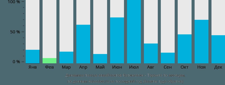 Динамика поиска авиабилетов из Копенгагена в Торонто по месяцам