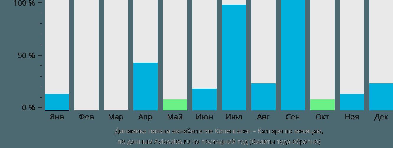 Динамика поиска авиабилетов из Копенгагена в Калгари по месяцам