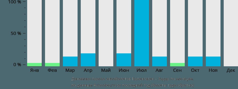 Динамика поиска авиабилетов из Копенгагена в Задар по месяцам