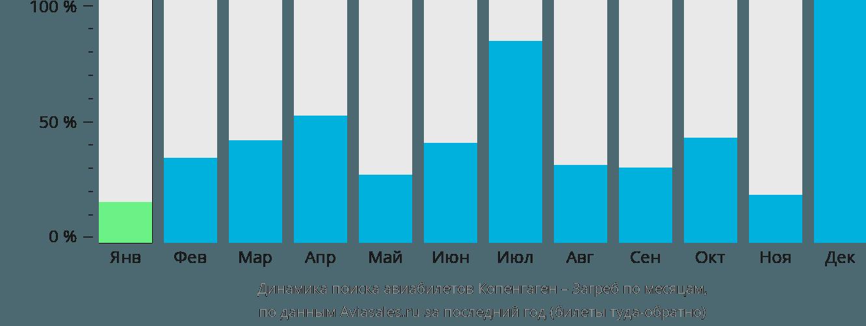Динамика поиска авиабилетов из Копенгагена в Загреб по месяцам