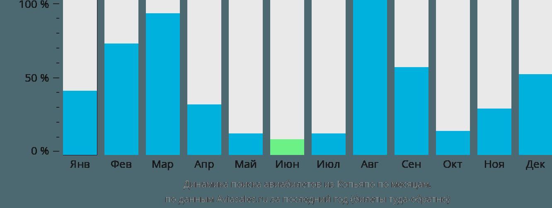 Динамика поиска авиабилетов из Копьяпо по месяцам
