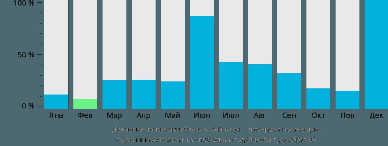 Динамика поиска авиабилетов из Кейптауна в Амстердам по месяцам