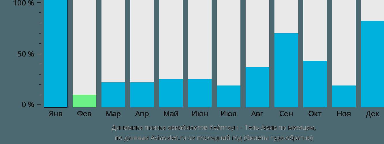 Динамика поиска авиабилетов из Кейптауна в Тель-Авив по месяцам