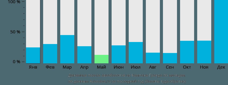 Динамика поиска авиабилетов из Кампина-Гранди по месяцам