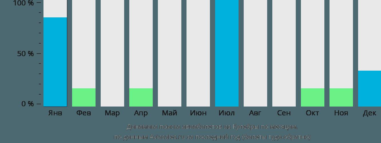 Динамика поиска авиабилетов из Кулебры по месяцам