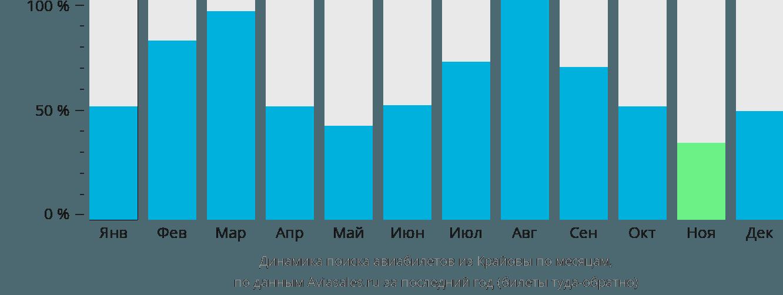 Динамика поиска авиабилетов из Крайовы по месяцам