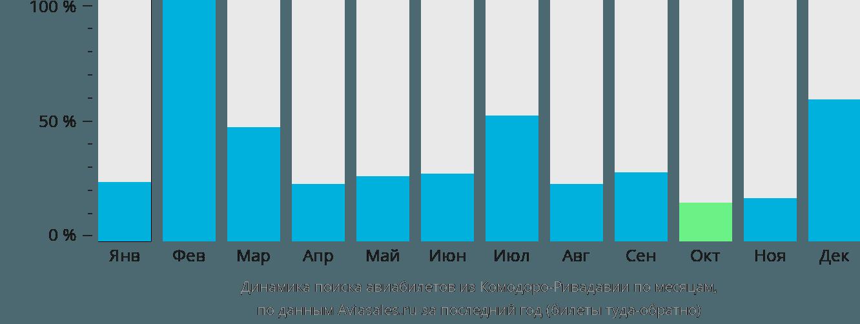 Динамика поиска авиабилетов из Комодоро-Ривадавия по месяцам