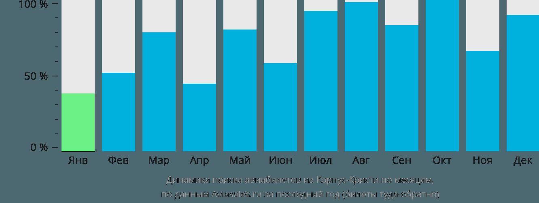 Динамика поиска авиабилетов из Корпус-Кристи по месяцам
