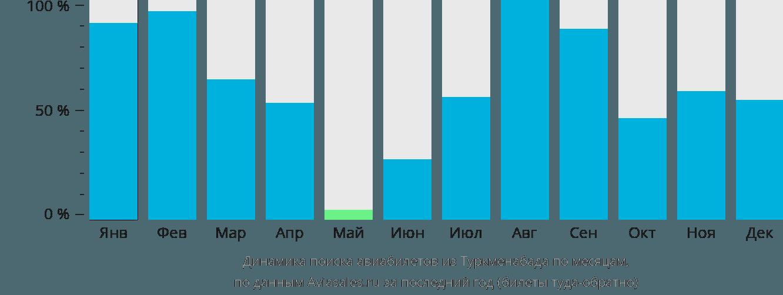 Динамика поиска авиабилетов из Туркменабат по месяцам