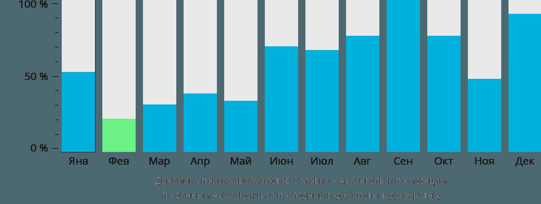 Динамика поиска авиабилетов из  в Архангельск по месяцам