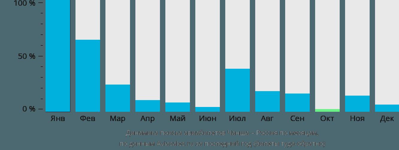 Динамика поиска авиабилетов из Чанши в Россию по месяцам