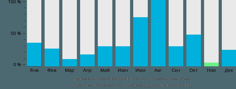 Динамика поиска авиабилетов из Чанша в Урумчи по месяцам